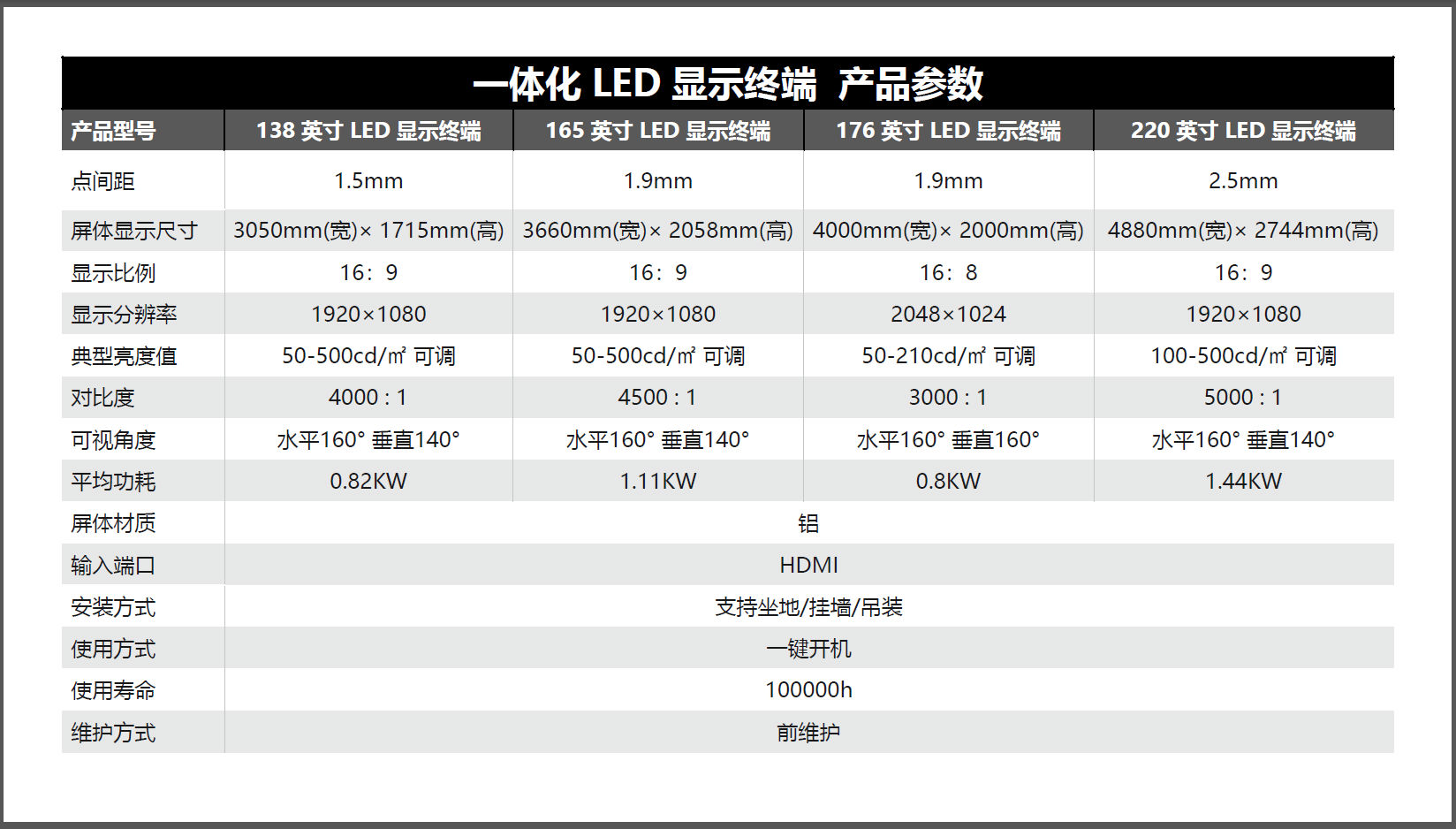 MAXHUB会议平板一体化LED显示终端产品参数