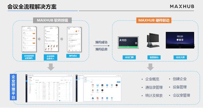 MAXHUB为企业提供智能会议解决方案
