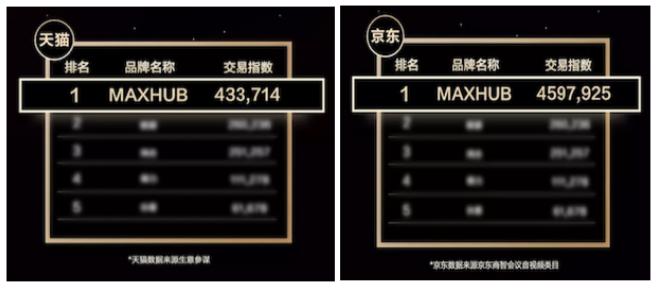MAXHUB连续多年蝉联双11销售冠军