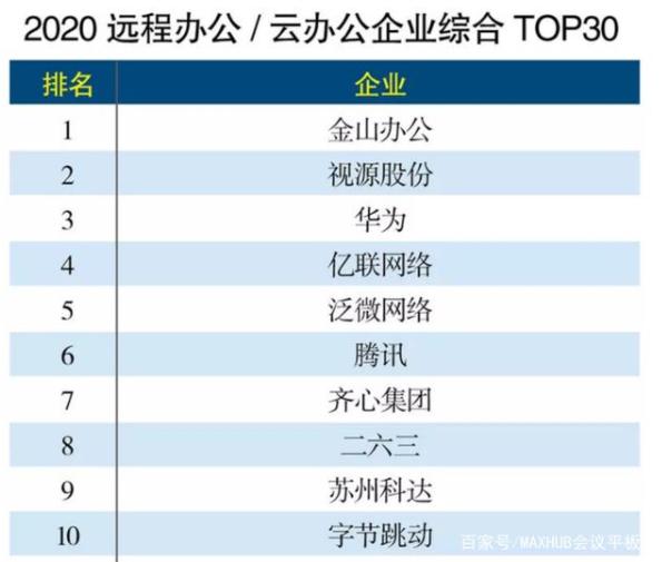 2020远程办公云办公企业的榜单