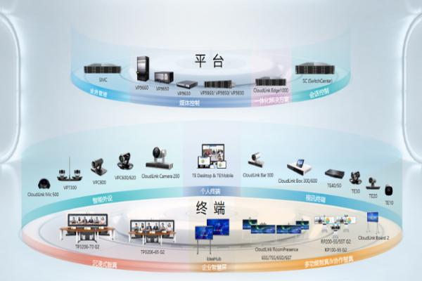 华为实现WeLink、端、云协同、软硬一体的会议解决方案
