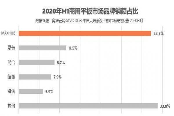 2020会议平板大热 MAXHUB国内市场出货量领先