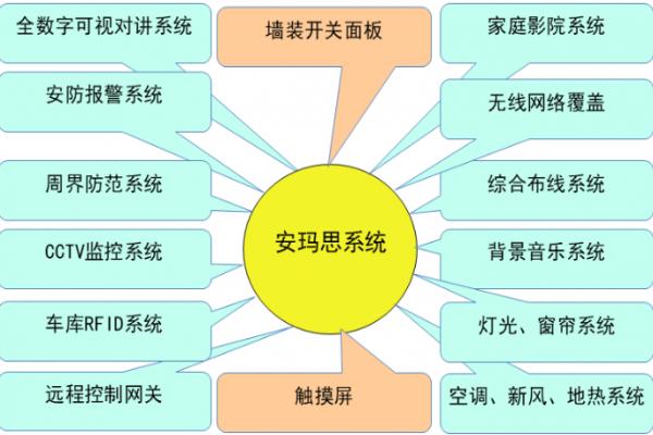 智能会议系统集成概念