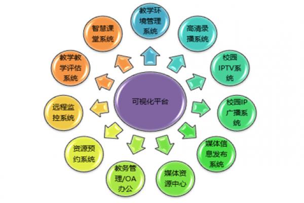 可视化智慧教室平台建设方案