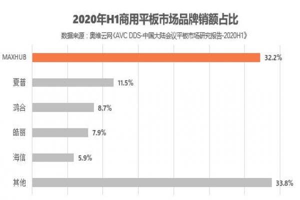 2020上半年会议平板市场逆势增长 MAXHUB再度领航