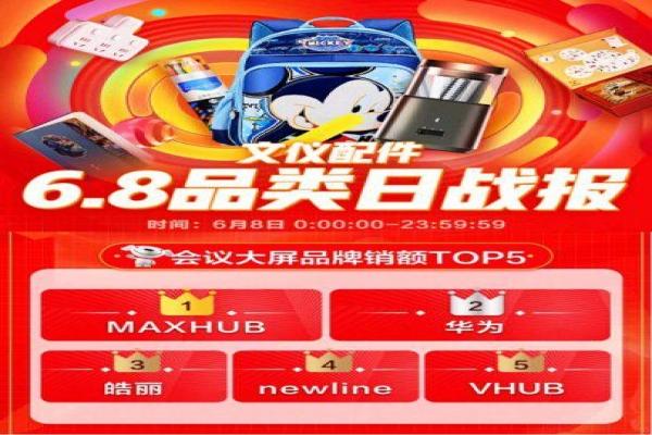 京东6.8品类日MAXHUB夺冠,领先的背后是强大的实力